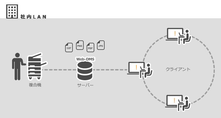 Web-DMS構成図