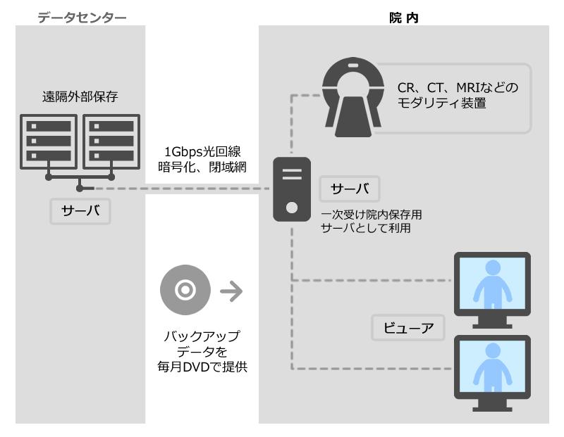 DSP構成図