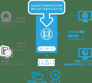 システム構成イメージ図